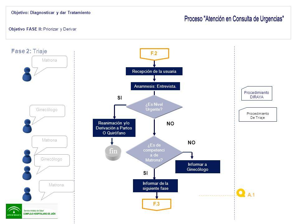 Objetivo FASE III: Obtener información diagnóstica F.4 Admisión Fase 3: Pruebas Información a la Usuaria de las Pruebas a realizar NO SI Preparación de la Paciente.