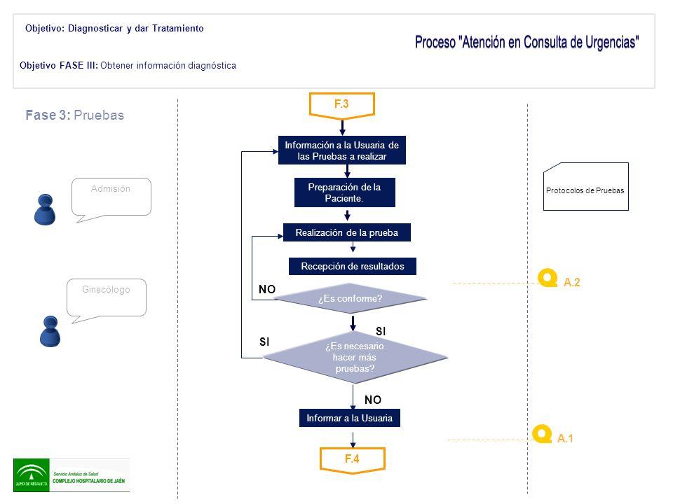 Objetivo FASE III: Obtener información diagnóstica F.4 Admisión Fase 3: Pruebas Información a la Usuaria de las Pruebas a realizar NO SI Preparación d