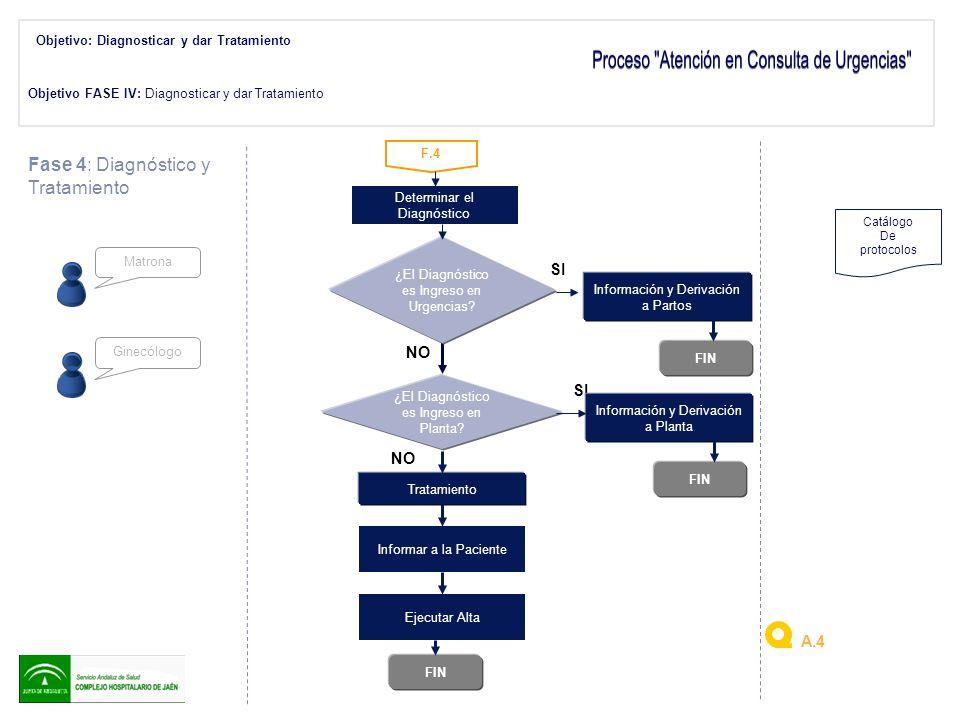 Determinar el Diagnóstico FIN F.4 ¿El Diagnóstico es Ingreso en Urgencias? SI Fase 4: Diagnóstico y Tratamiento Matrona Información y Derivación a Par