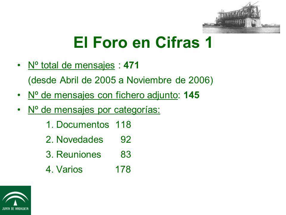 El Foro en Cifras 1 Nº total de mensajes : 471 (desde Abril de 2005 a Noviembre de 2006) Nº de mensajes con fichero adjunto: 145 Nº de mensajes por ca