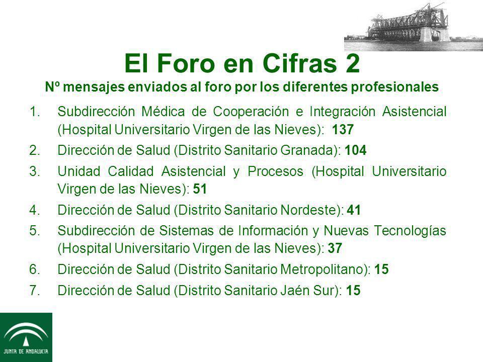 El Foro en Cifras 2 Nº mensajes enviados al foro por los diferentes profesionales 1.Subdirección Médica de Cooperación e Integración Asistencial (Hosp