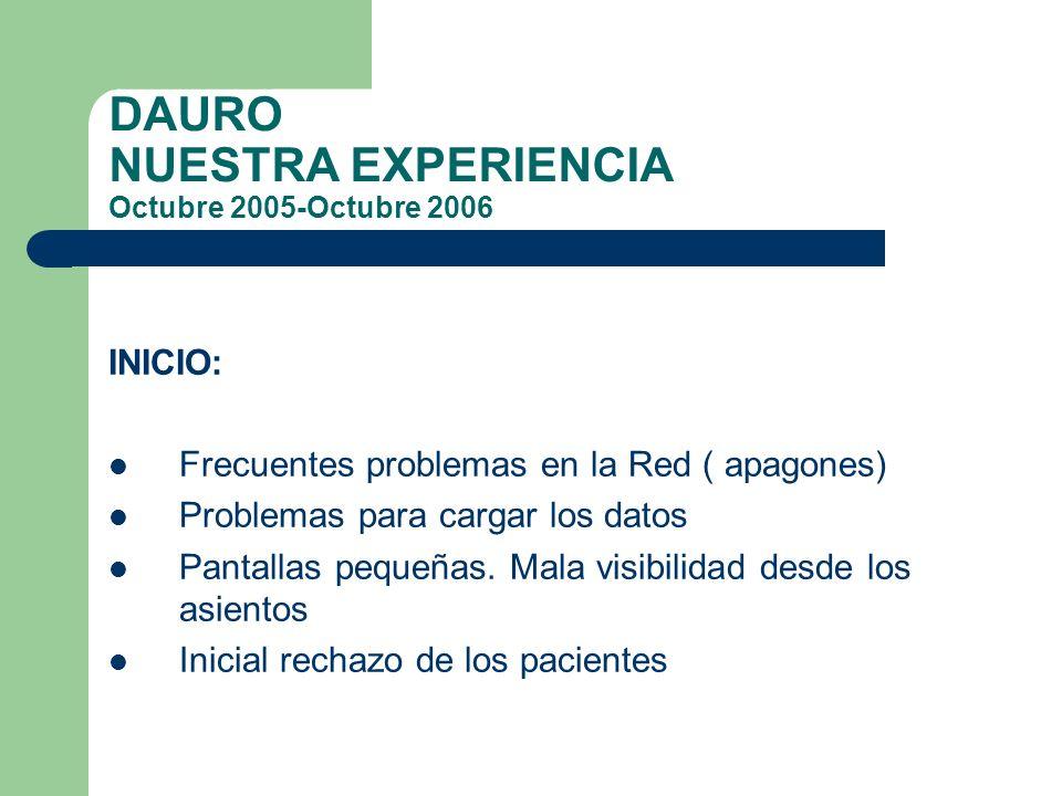 DAURO NUESTRA EXPERIENCIA Octubre 2005-Octubre 2006 INICIO: Frecuentes problemas en la Red ( apagones) Problemas para cargar los datos Pantallas peque