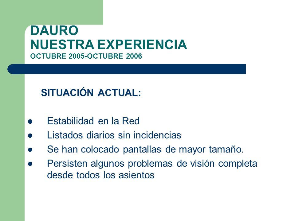 DAURO NUESTRA EXPERIENCIA OCTUBRE 2005-OCTUBRE 2006 SITUACIÓN ACTUAL: Estabilidad en la Red Listados diarios sin incidencias Se han colocado pantallas