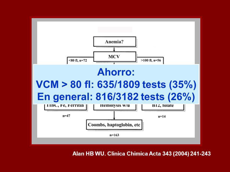 Alan HB WU. Clinica Chimica Acta 343 (2004) 241-243 Ahorro: VCM > 80 fl: 635/1809 tests (35%) En general: 816/3182 tests (26%)