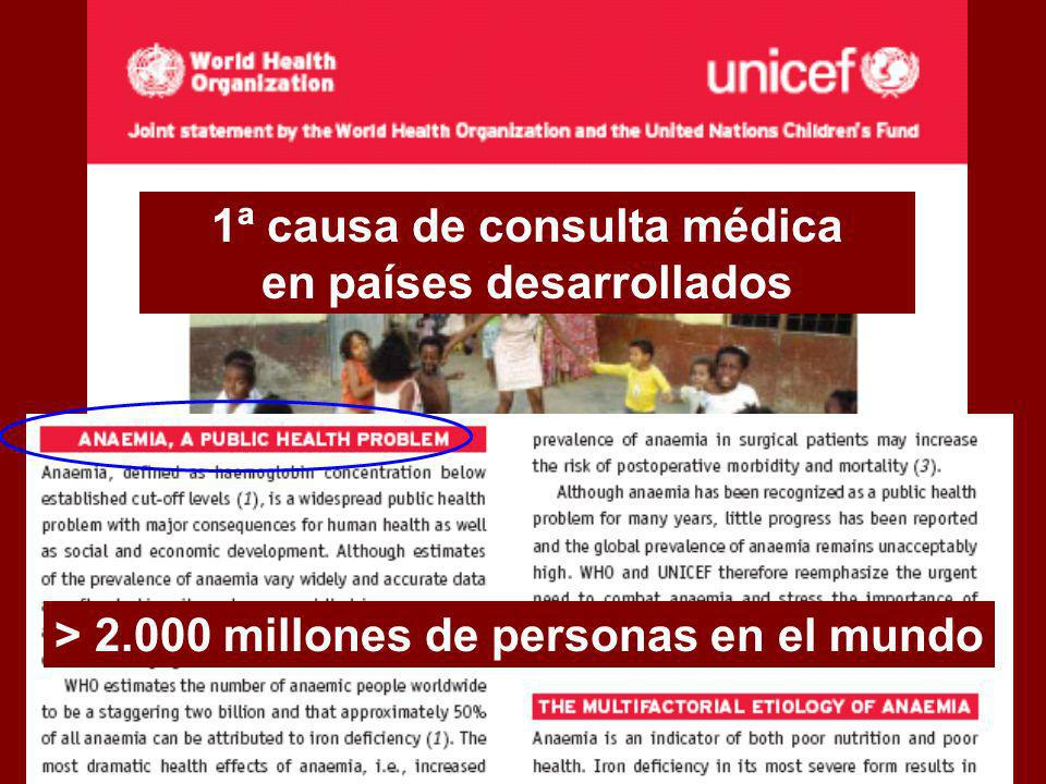 1ª causa de consulta médica en países desarrollados > 2.000 millones de personas en el mundo
