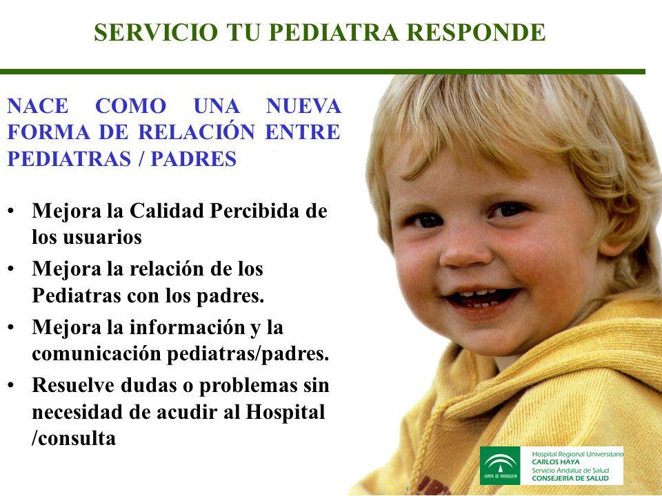 SERVICIO TU PEDIATRA RESPONDE Mejora la Calidad Percibida de los usuarios Mejora la relación de los Pediatras con los padres.