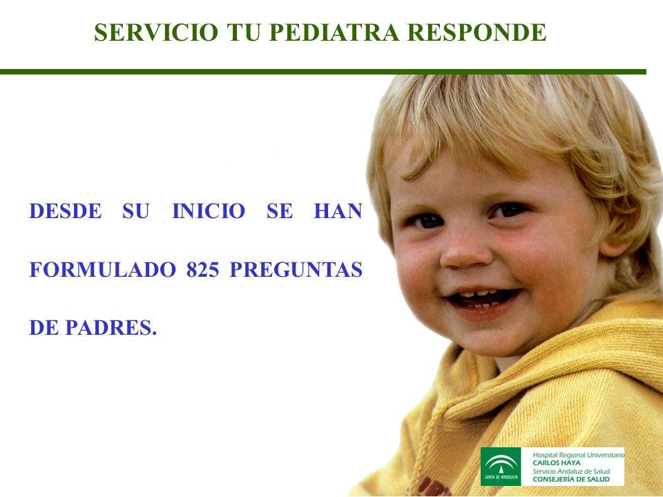 SERVICIO TU PEDIATRA RESPONDE DESDE SU INICIO SE HAN FORMULADO 825 PREGUNTAS DE PADRES.