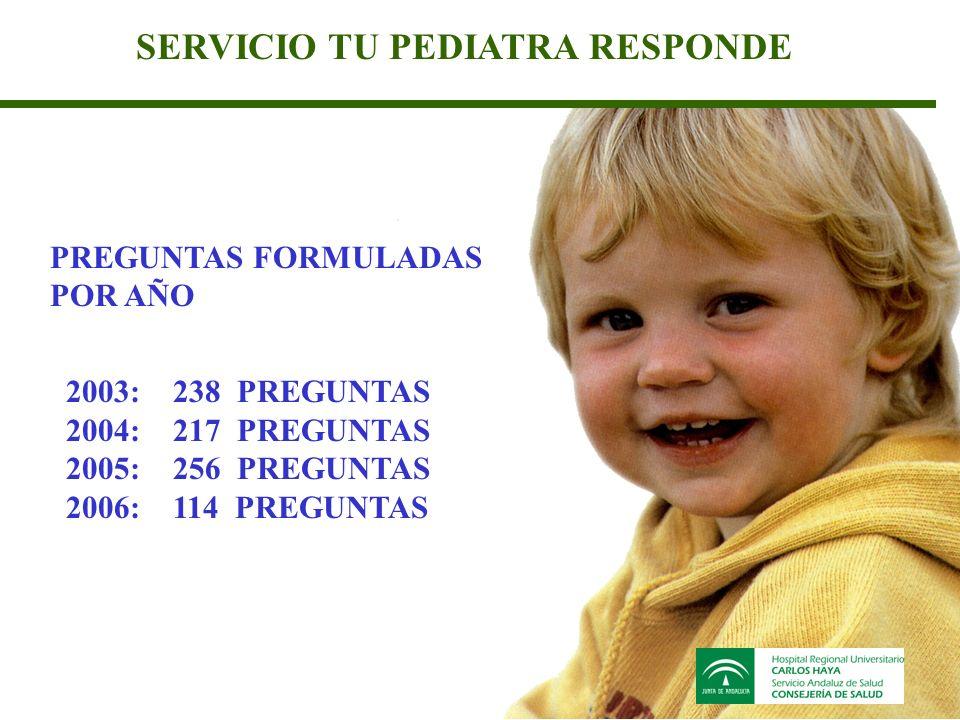 SERVICIO TU PEDIATRA RESPONDE 2003: 238 PREGUNTAS 2004: 217 PREGUNTAS 2005: 256 PREGUNTAS 2006: 114 PREGUNTAS PREGUNTAS FORMULADAS POR AÑO