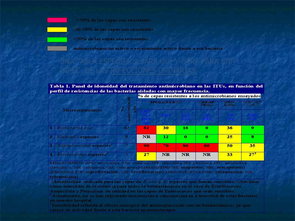 Interpretación de los códigos de colores: >50% de las cepas son resistentes 20-50% de las cepas son resistentes <20% de las cepas son resistentes 1.EM