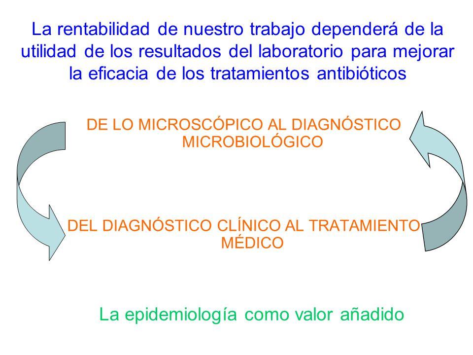 La rentabilidad de nuestro trabajo dependerá de la utilidad de los resultados del laboratorio para mejorar la eficacia de los tratamientos antibióticos DE LO MICROSCÓPICO AL DIAGNÓSTICO MICROBIOLÓGICO DEL DIAGNÓSTICO CLÍNICO AL TRATAMIENTO MÉDICO La epidemiología como valor añadido