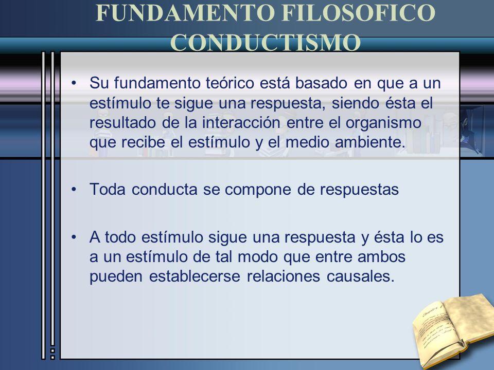 FUNDAMENTO FILOSOFICO CONDUCTISMO Su fundamento teórico está basado en que a un estímulo te sigue una respuesta, siendo ésta el resultado de la interacción entre el organismo que recibe el estímulo y el medio ambiente.