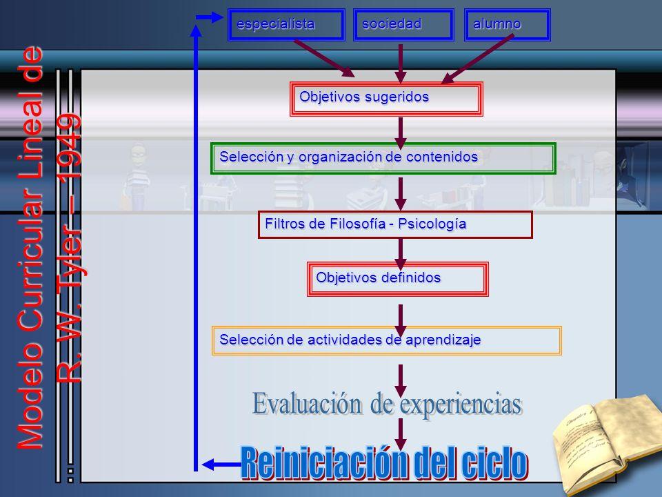 especialistasociedadalumno Objetivos sugeridos Selección y organización de contenidos Filtros de Filosofía - Psicología Objetivos definidos Selección de actividades de aprendizaje Modelo Curricular Lineal de R.