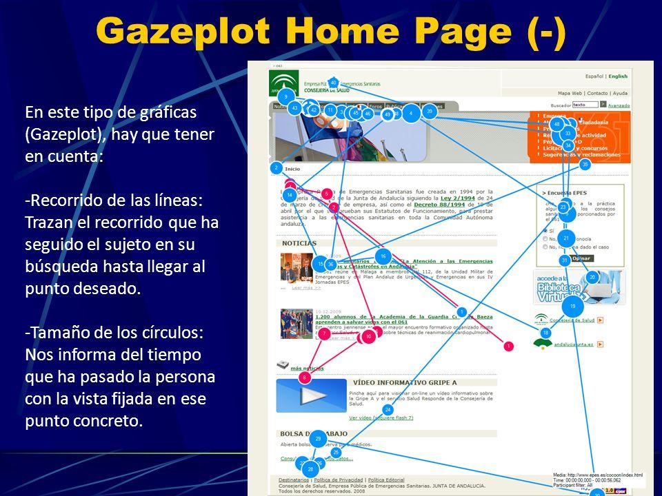 Gazeplot Home Page (-) En este tipo de gráficas (Gazeplot), hay que tener en cuenta: -Recorrido de las líneas: Trazan el recorrido que ha seguido el sujeto en su búsqueda hasta llegar al punto deseado.