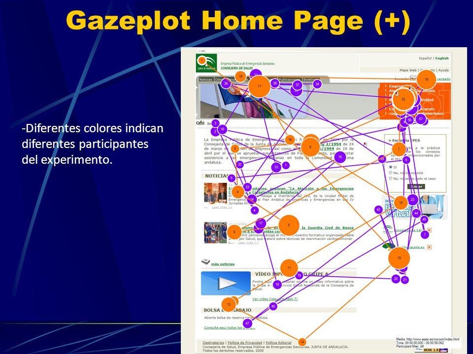 Gazeplot Home Page (+) -Diferentes colores indican diferentes participantes del experimento.
