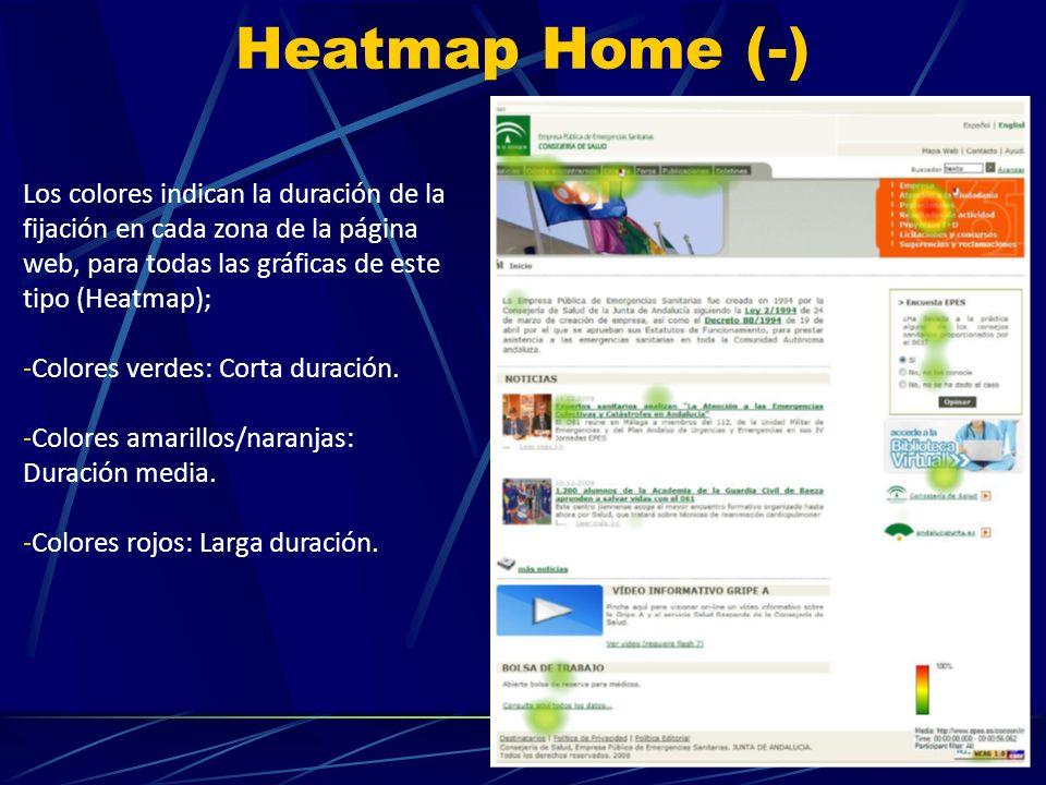 Heatmap Home (-) Los colores indican la duración de la fijación en cada zona de la página web, para todas las gráficas de este tipo (Heatmap); -Colores verdes: Corta duración.