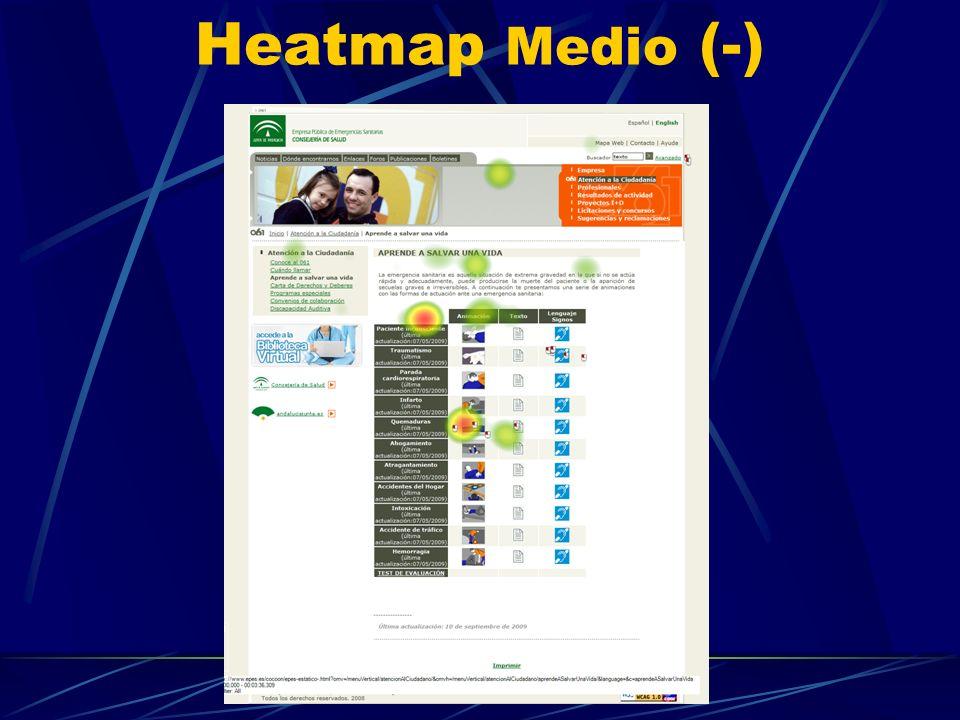 Heatmap Medio (-)