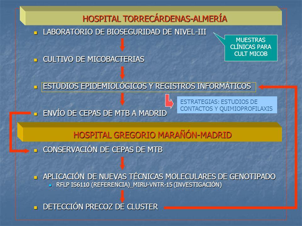 LABORATORIO DE BIOSEGURIDAD DE NIVEL-III LABORATORIO DE BIOSEGURIDAD DE NIVEL-III CULTIVO DE MICOBACTERIAS CULTIVO DE MICOBACTERIAS ESTUDIOS EPIDEMIOL