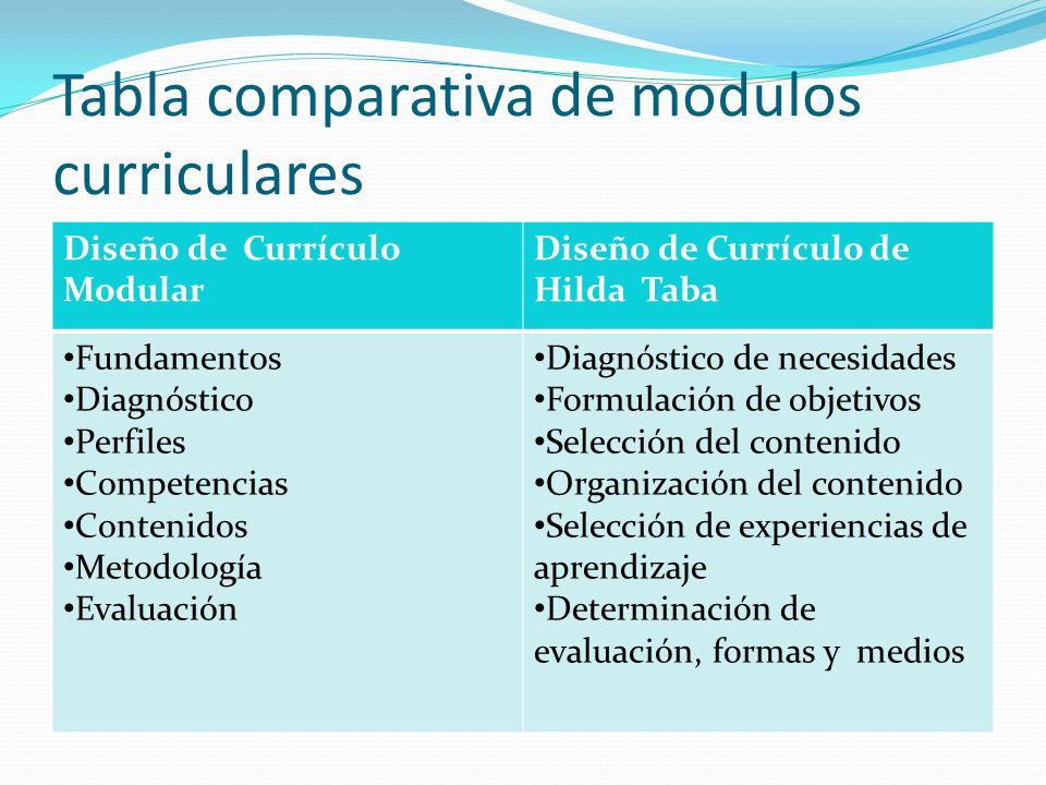 Tabla comparativa de modulos curriculares Diseño de Currículo Modular Diseño de Currículo de Hilda Taba Fundamentos Diagnóstico Perfiles Competencias