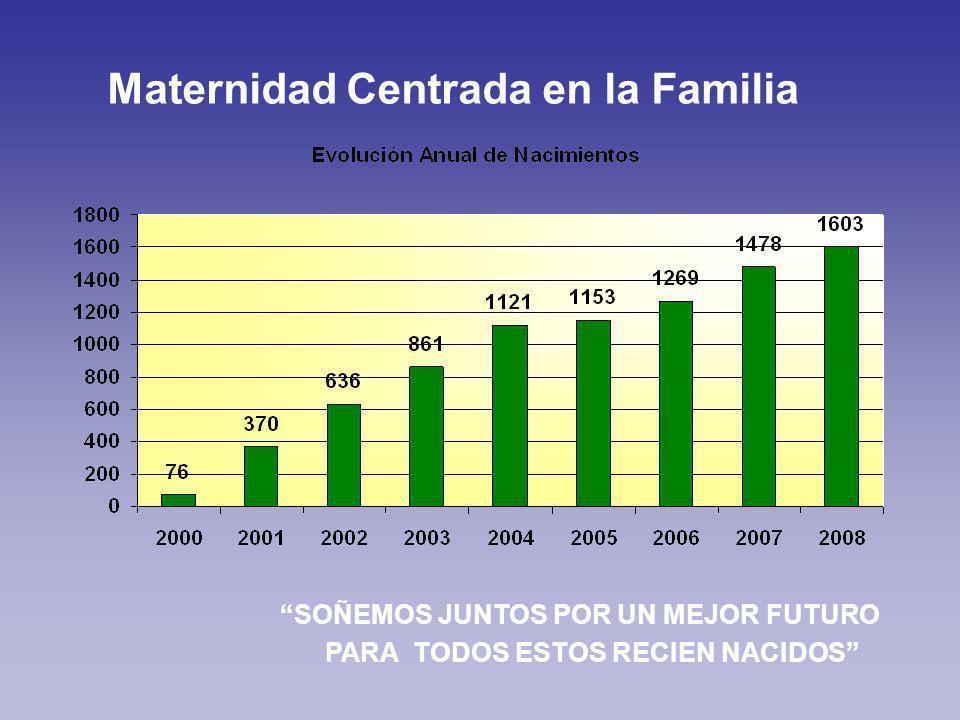 Maternidad Centrada en la Familia SOÑEMOS JUNTOS POR UN MEJOR FUTURO PARA TODOS ESTOS RECIEN NACIDOS