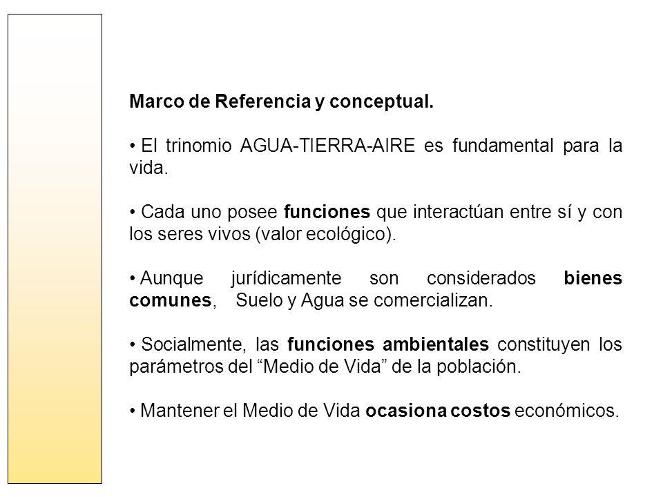 Marco de Referencia y conceptual. El trinomio AGUA-TIERRA-AIRE es fundamental para la vida.