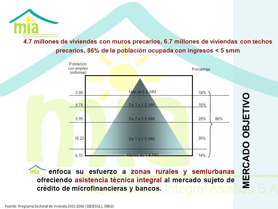 MERCADO OBJETIVO 4.7 millones de viviendas con muros precarios, 6.7 millones de viviendas con techos precarios, 86% de la población ocupada con ingres