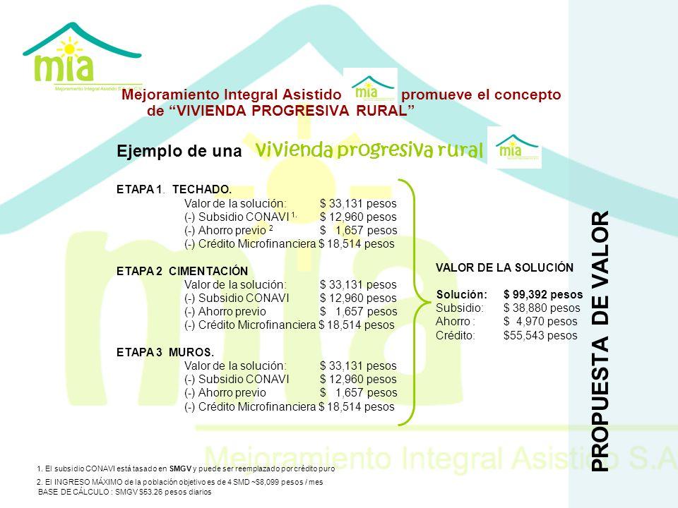 PROPUESTA DE VALOR Mejoramiento Integral Asistido promueve el concepto de VIVIENDA PROGRESIVA RURAL Ejemplo de una vivienda progresiva rural ETAPA 1.