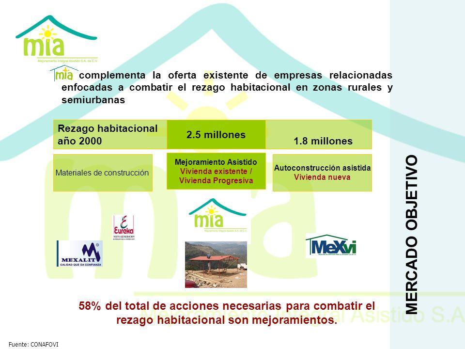 MERCADO OBJETIVO complementa la oferta existente de empresas relacionadas enfocadas a combatir el rezago habitacional en zonas rurales y semiurbanas M