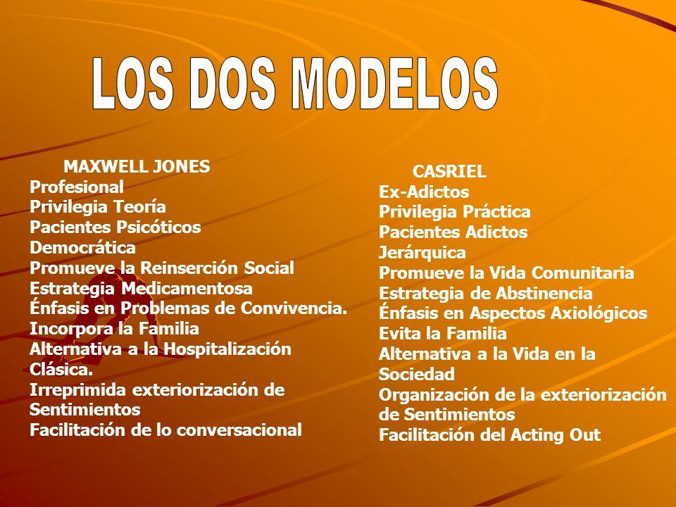 MAXWELL JONES Profesional Privilegia Teoría Pacientes Psicóticos Democrática Promueve la Reinserción Social Estrategia Medicamentosa Énfasis en Proble