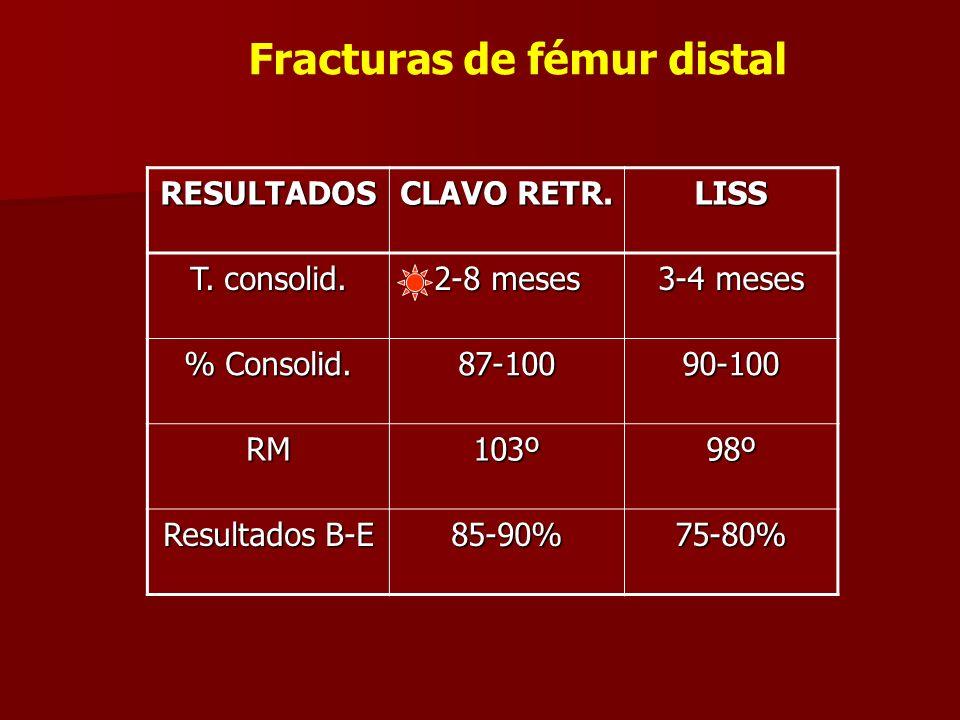 RESULTADOS CLAVO RETR. LISS T. consolid. 2-8 meses 3-4 meses % Consolid. 87-10090-100 RM103º98º Resultados B-E 85-90%75-80% Fracturas de fémur distal
