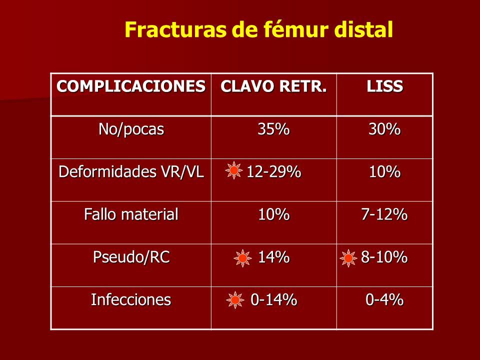 COMPLICACIONES CLAVO RETR. LISS No/pocas35%30% Deformidades VR/VL 12-29%10% Fallo material 10%7-12% Pseudo/RC14%8-10% Infecciones0-14%0-4% Fracturas d