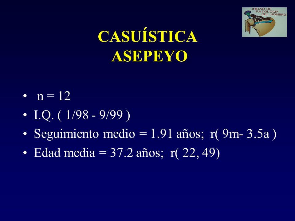 CASUÍSTICA ASEPEYO n = 12 I.Q. ( 1/98 - 9/99 ) Seguimiento medio = 1.91 años; r( 9m- 3.5a ) Edad media = 37.2 años; r( 22, 49)