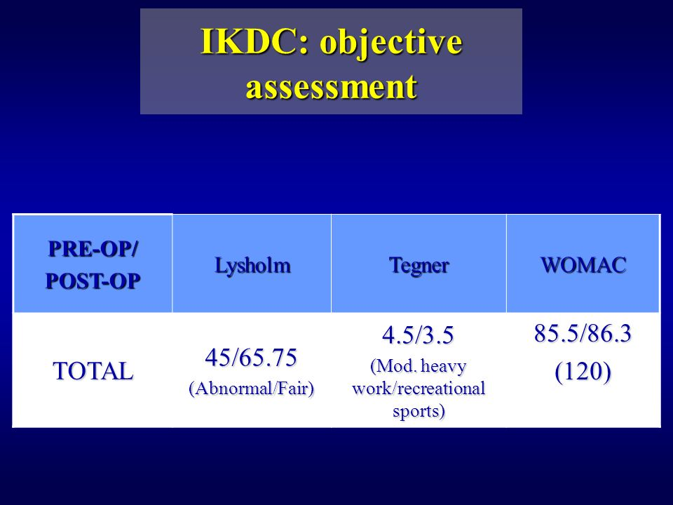 IKDC: objective assessment PRE-OP/POST-OPLysholmTegnerWOMAC TOTAL45/65.75(Abnormal/Fair)4.5/3.5 (Mod.