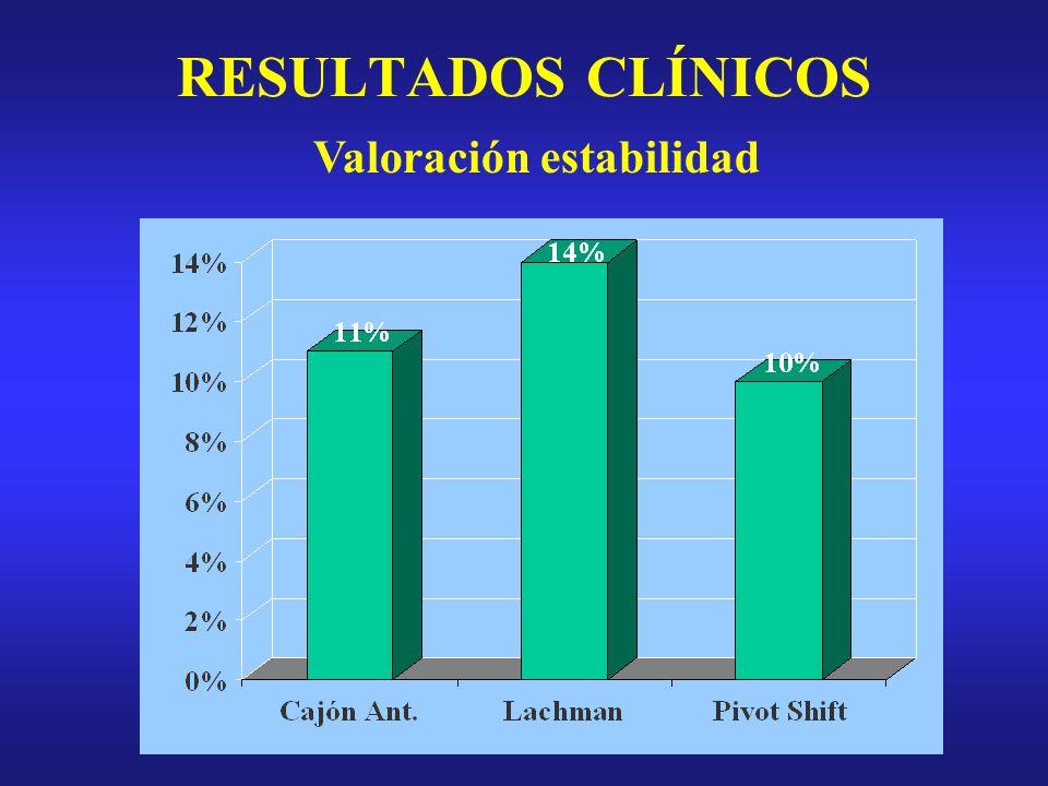 RESULTADOS CLÍNICOS Valoración estabilidad