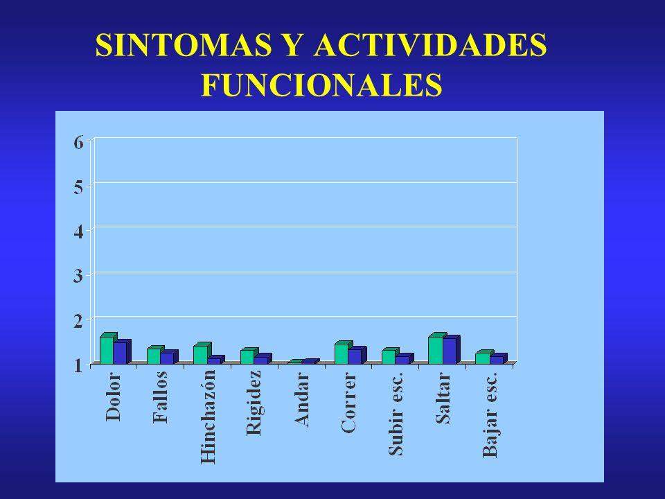 SINTOMAS Y ACTIVIDADES FUNCIONALES