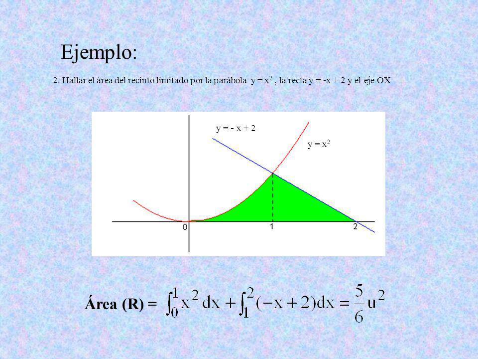 Ejemplo: 1. Hallar el área de la región limitada por las funciones y = x2 x2 e y = x 2 Área (R) =