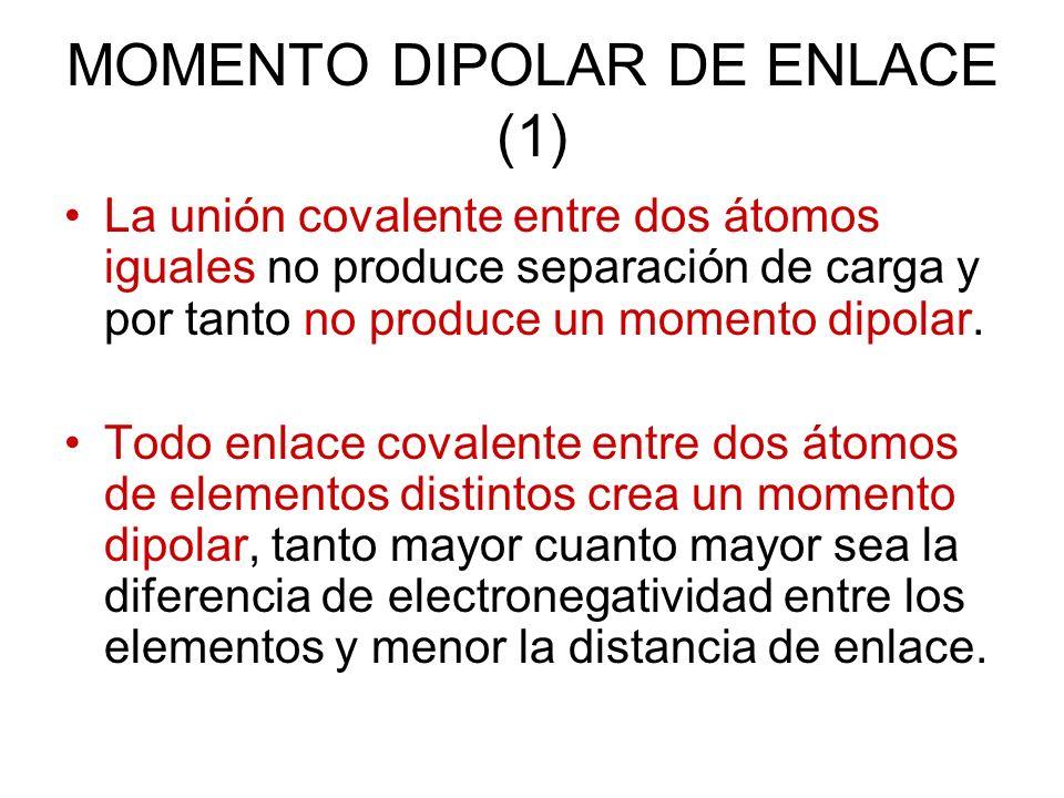 MOMENTO DIPOLAR DE ENLACE (1) La unión covalente entre dos átomos iguales no produce separación de carga y por tanto no produce un momento dipolar. To