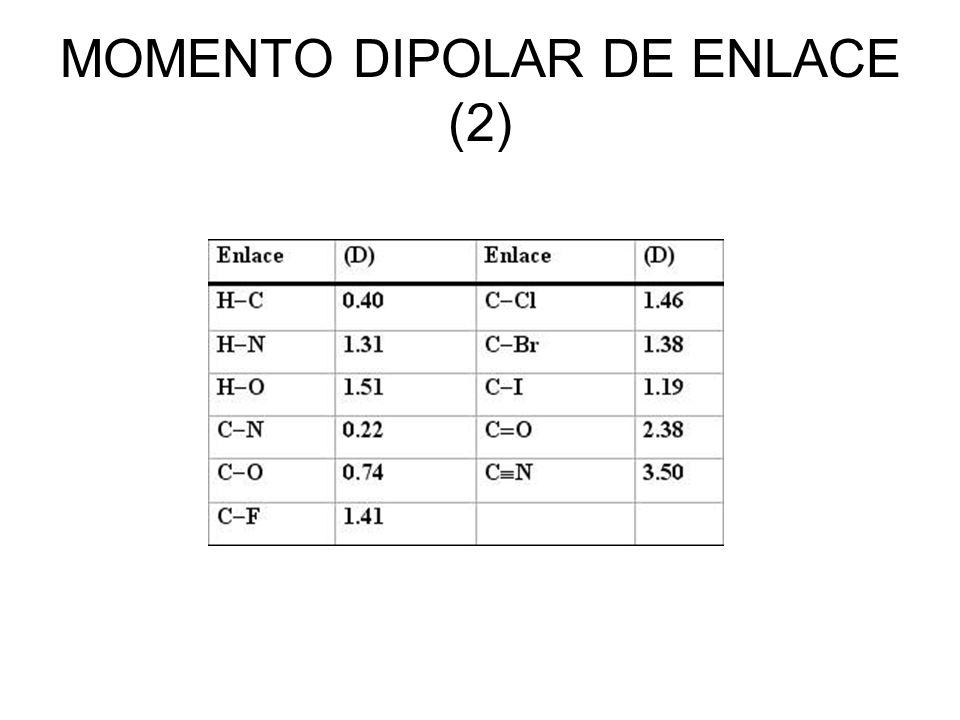 MOMENTO DIPOLAR DE UNA MOLÉCULA (1) El momento dipolar neto de una molécula se calcula sumando vectorialmente los momentos dipolares de los enlaces que la forman.