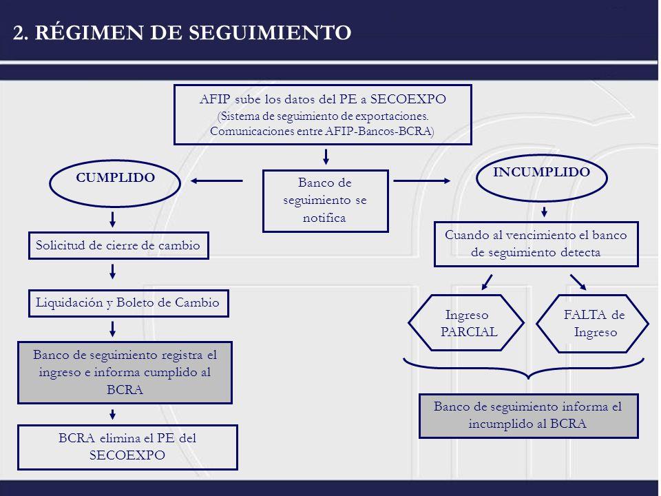 2. RÉGIMEN DE SEGUIMIENTO AFIP sube los datos del PE a SECOEXPO (Sistema de seguimiento de exportaciones. Comunicaciones entre AFIP-Bancos-BCRA) Banco