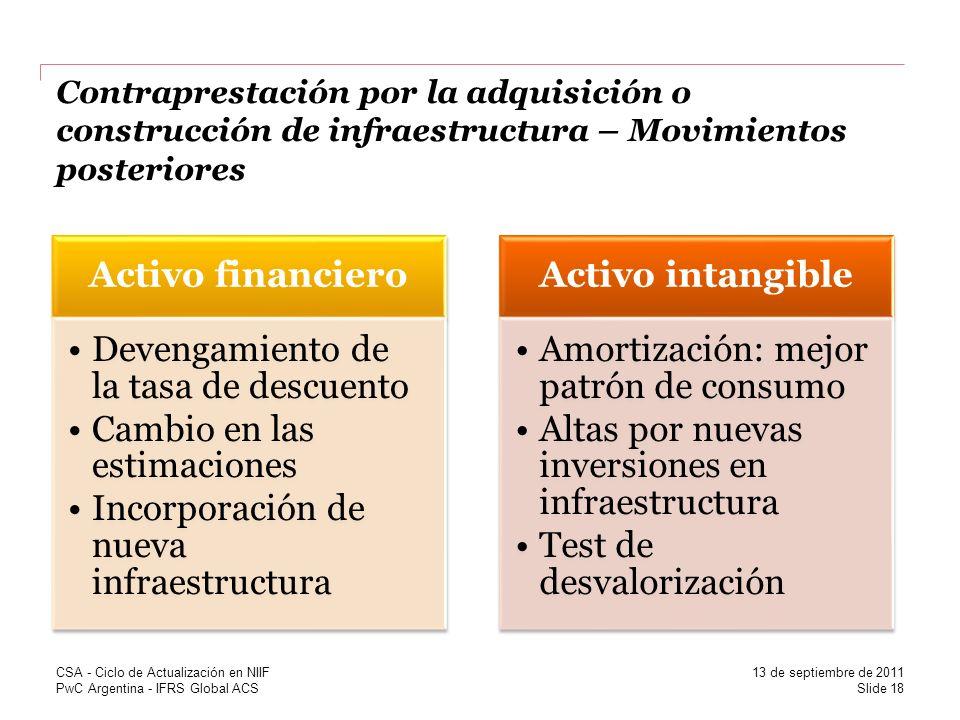PwC Argentina - IFRS Global ACS Contraprestación por la adquisición o construcción de infraestructura – Movimientos posteriores Activo financiero Deve