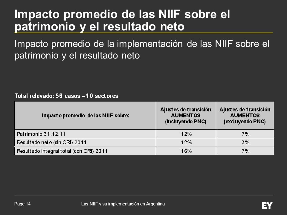 Page 14 Impacto promedio de la implementación de las NIIF sobre el patrimonio y el resultado neto Las NIIF y su implementación en Argentina Impacto pr