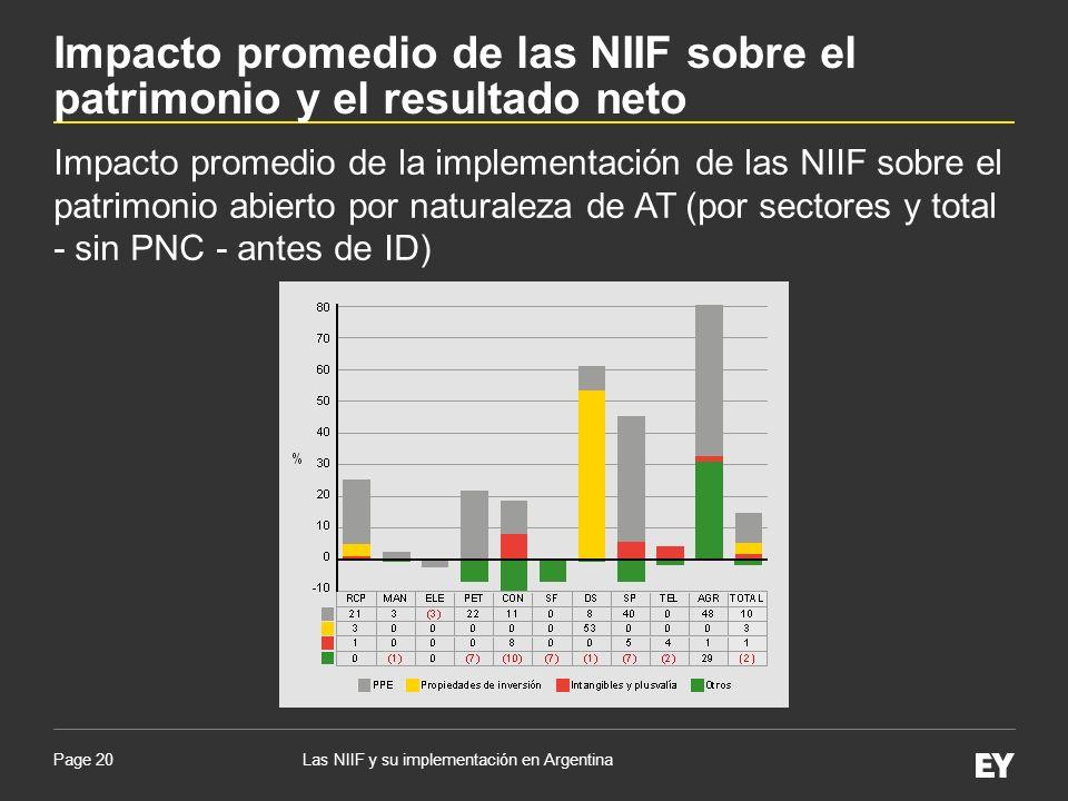 Page 20 Impacto promedio de la implementación de las NIIF sobre el patrimonio abierto por naturaleza de AT (por sectores y total - sin PNC - antes de
