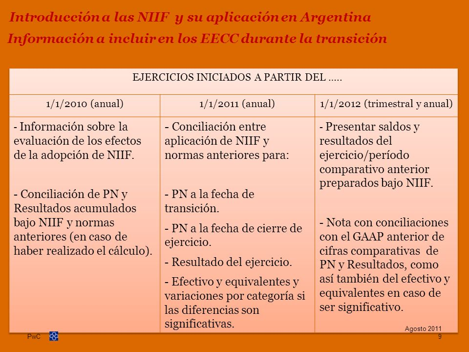 PwC Activos intangibles Agosto 2011 50 Principales cambios generados por la adopción de las NIIF y sus derivaciones fiscales (Cont.)