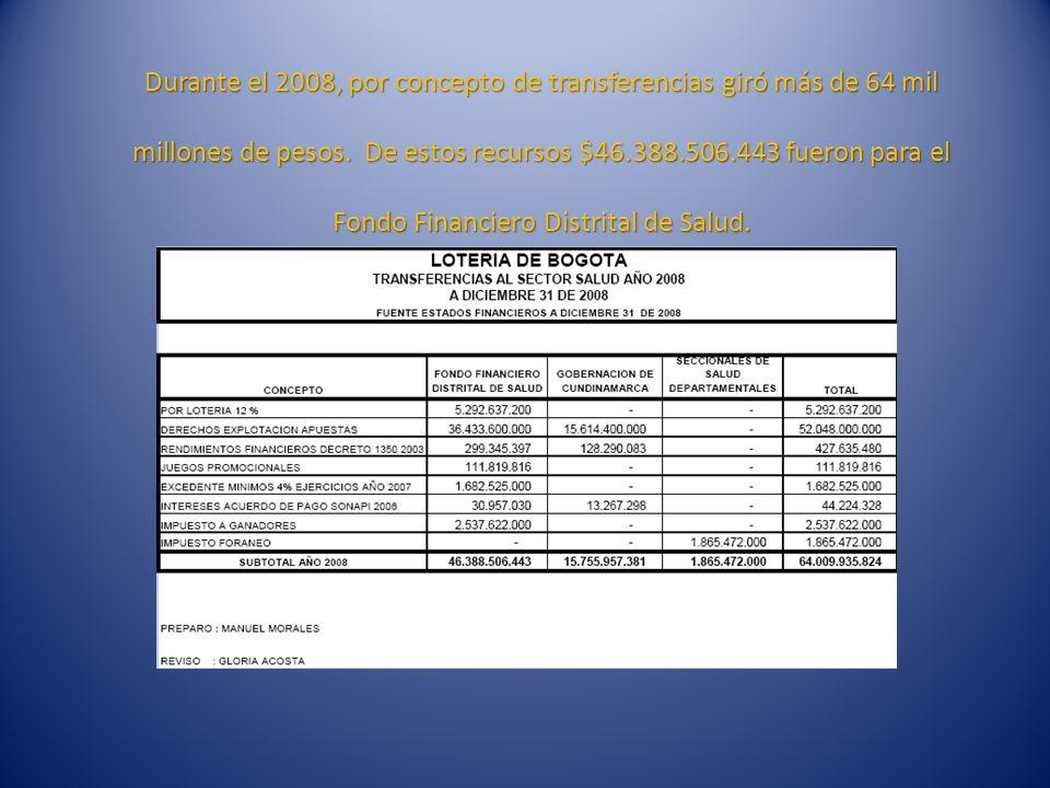 Durante el 2008, por concepto de transferencias giró más de 64 mil millones de pesos.