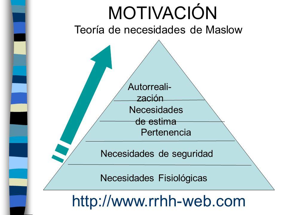 Necesidades Fisiológicas Necesidades de seguridad Necesidades de estima Autorreali- zación Pertenencia MOTIVACIÓN Teoría de necesidades de Maslow http