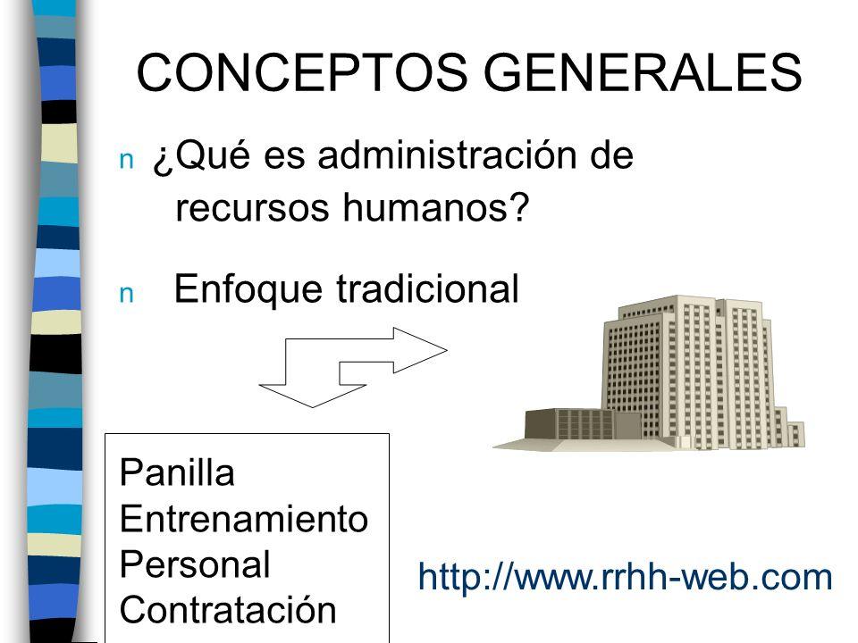 CONCEPTOS GENERALES n ¿Qué es administración de recursos humanos? n Enfoque tradicional Panilla Entrenamiento Personal Contratación http://www.rrhh-we