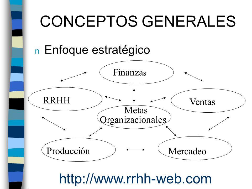 n Enfoque estratégico CONCEPTOS GENERALES RRHH Finanza s Ventas Mercadeo Producción Metas Organizacionales http://www.rrhh-web.com