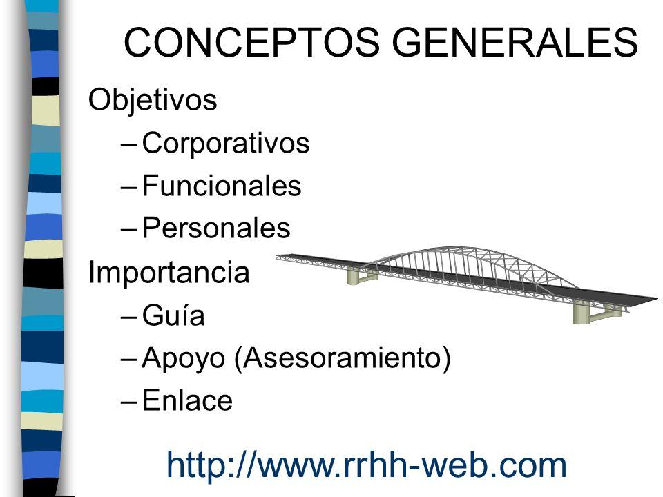 CONCEPTOS GENERALES Objetivos –Corporativos –Funcionales –Personales Importancia –Guía –Apoyo (Asesoramiento) –Enlace http://www.rrhh-web.com