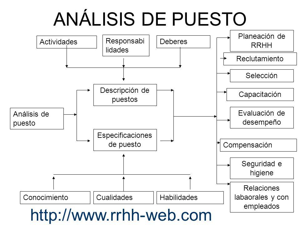 Reclutamiento Selección Compensación Capacitación Evaluación de desempeño Planeación de RRHH Relaciones labaorales y con empleados Seguridad e higiene