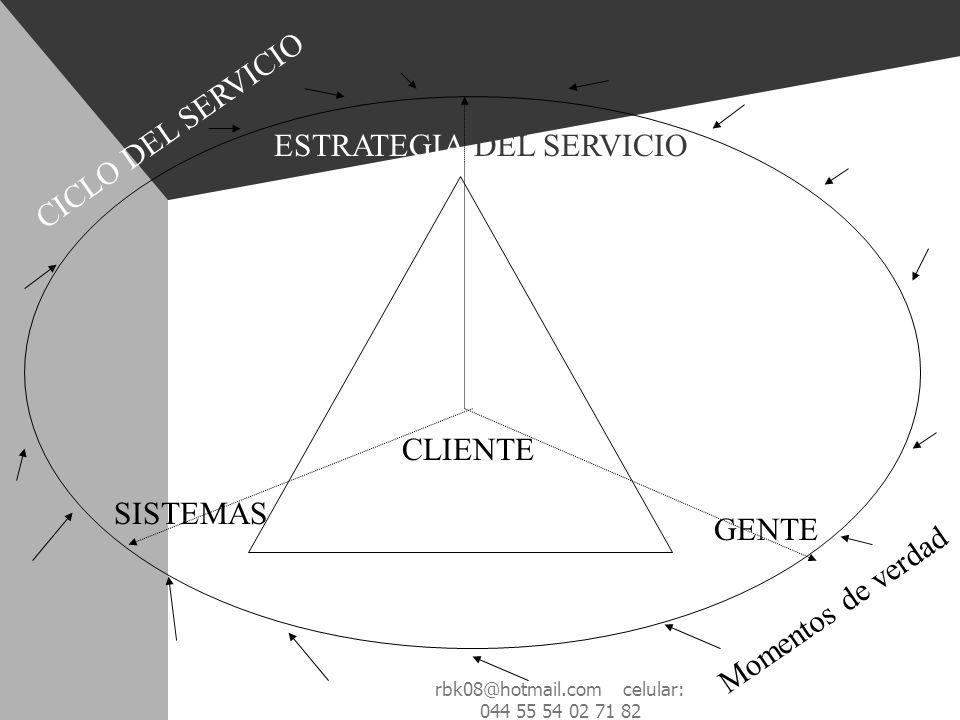 CLIENTE ESTRATEGIA DEL SERVICIO SISTEMAS GENTE CICLO DEL SERVICIO Momentos de verdad rbk08@hotmail.com celular: 044 55 54 02 71 82