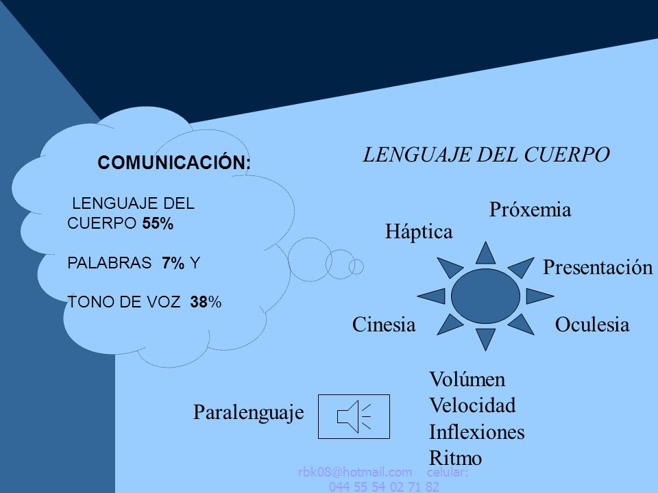 COMUNICACIÓN: LENGUAJE DEL CUERPO 55% PALABRAS 7% Y TONO DE VOZ 38% LENGUAJE DEL CUERPO Háptica Próxemia Paralenguaje CinesiaOculesia Presentación Vol